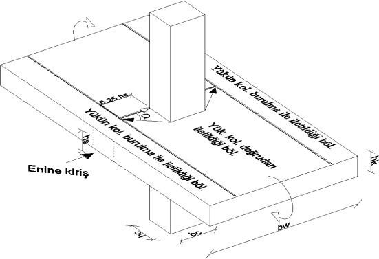 asmolen döşeme kolon kiriş birleşimi