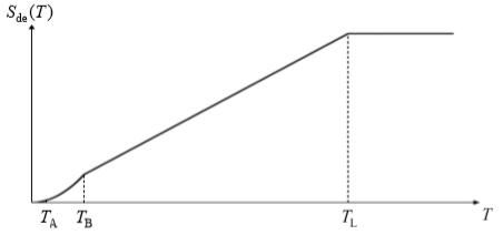 yatay elastik tasarım spektral yerdeğiştirmeleri