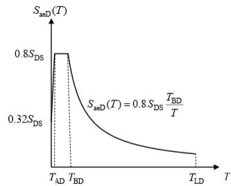 Düşey Elastik Tasarım Spektrumu