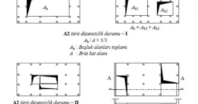 a2 döşeme süreksizlikleri düzensizliği