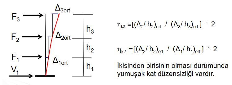 b2 düzensizliği