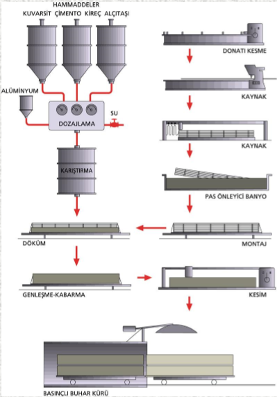 gazbeton üretimi