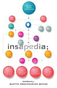 kapsamlı şantiye organizasyon şeması