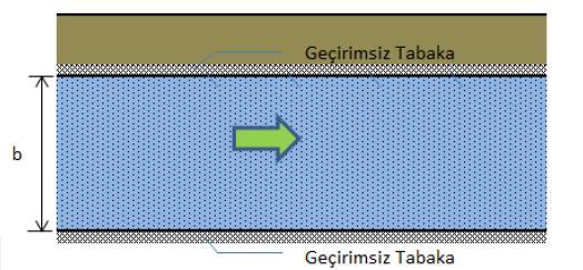 basınçlı-akifer-img1