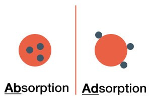 Absorpsiyon