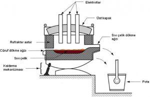 Elektrik Ark Yönteminin Şematik Gösterimi