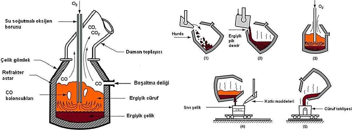 Oksijen Üfleme Yönteminin Şematik Gösterimi
