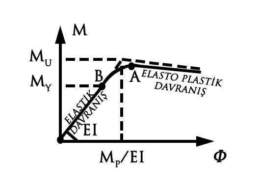 elasto-plastik