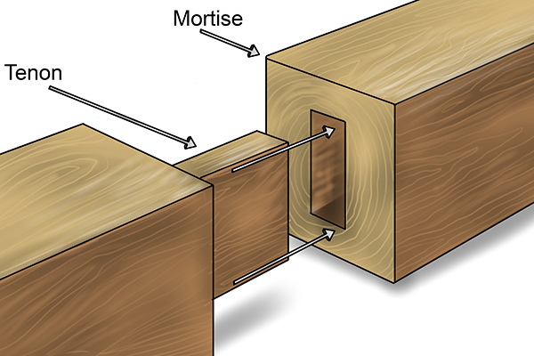 mortise+and+tenon+joint