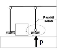 pandül kolon