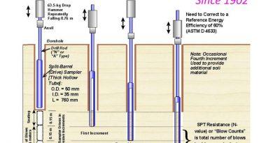 Standard-Penetration-TestSPT