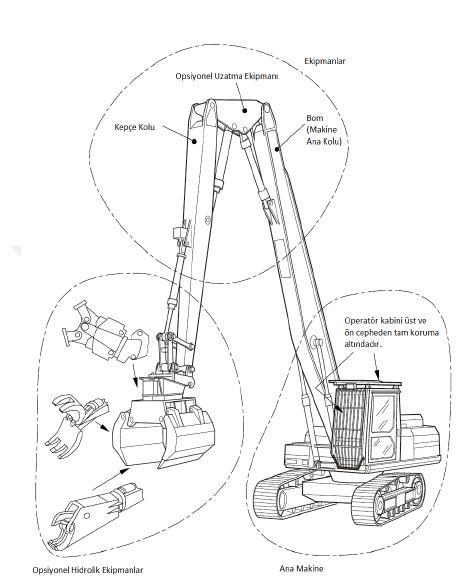 Uzun erişimli makine ve ekipmanları ( BS 6187 2011 )