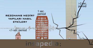 Rezonans Nedir? Yapıları Nasıl Etkiler? Rezonans Örnekleri