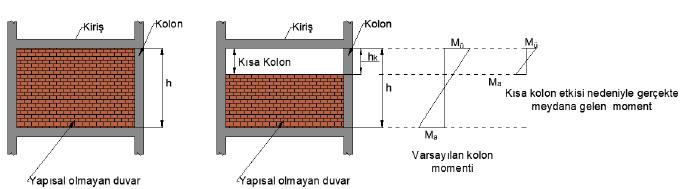 kısa-kolon-etkisi-1