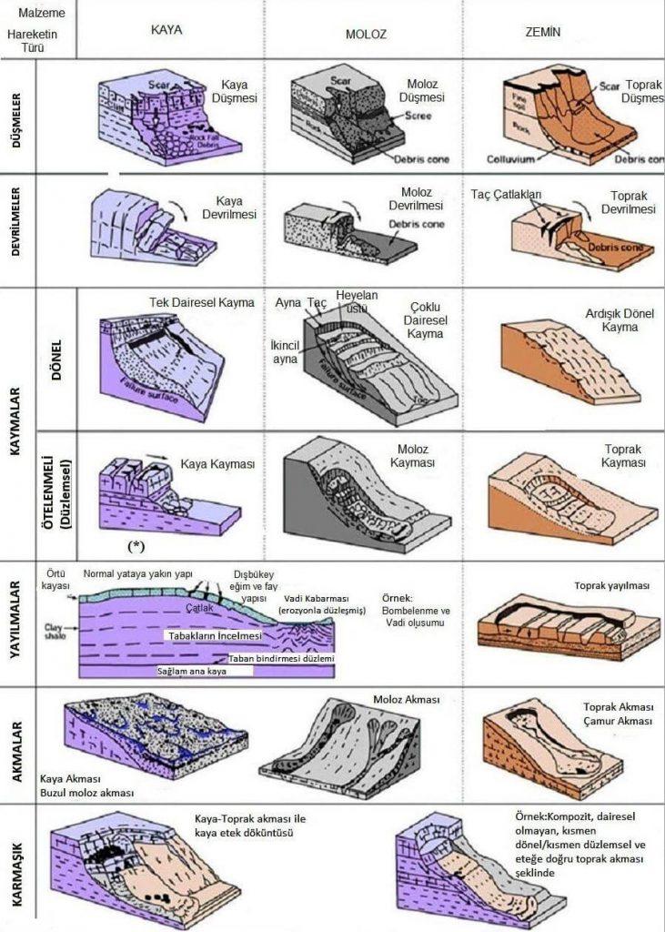 heyelan çeşitleri-türleri-img