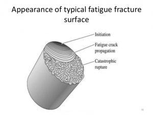 fractue-fatigue-and-creep-31-638