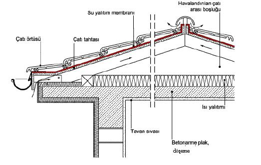su-yalıtım-çatı-img-2