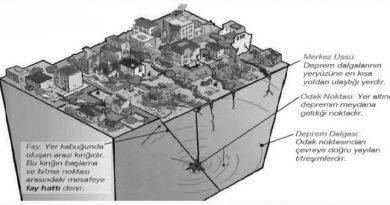 deprem-tanim-merkez-üssü