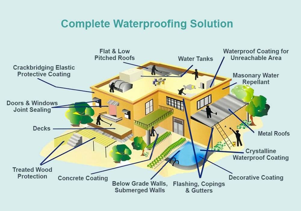 Complete-Water-Proofing-Solution