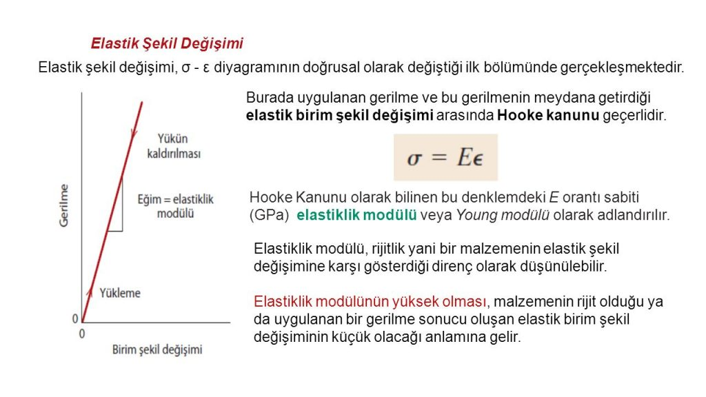 elastisite-modül2
