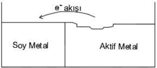 galvanik-korozyon
