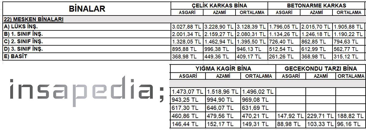 konut-birim-fiyatları-2020-img