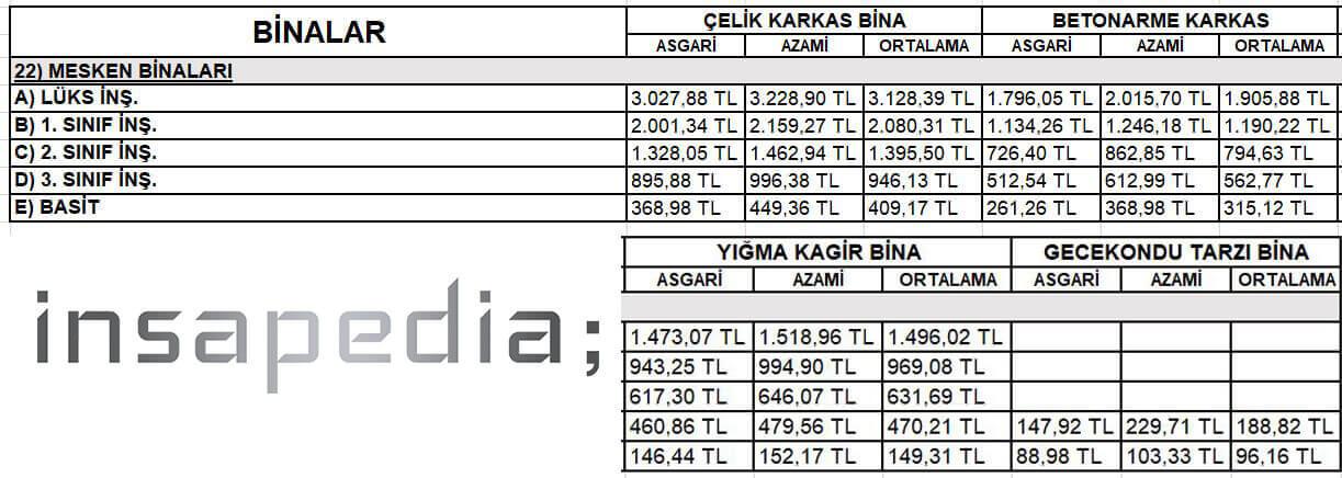konut-birim-fiyatları-2020-img(1)