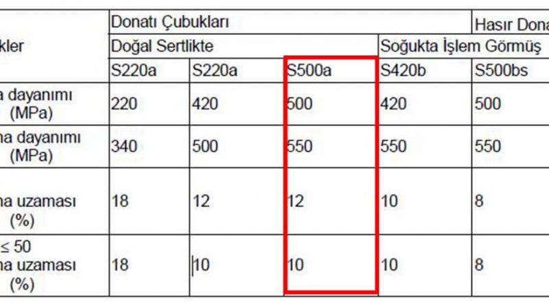 donatı-çeliği-özellikleri-500