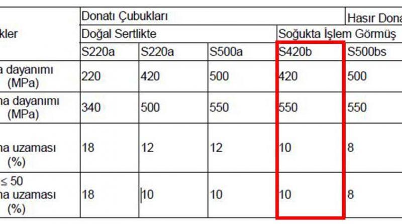 s420-donatı-çeliği-özellikleri
