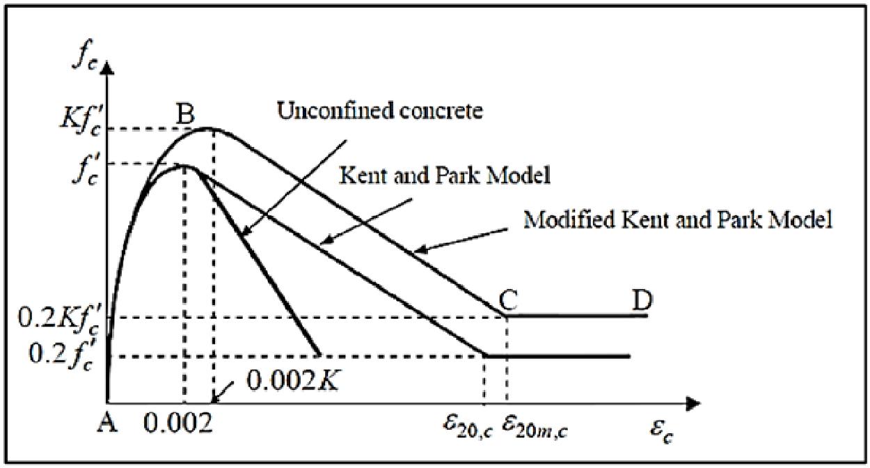 modifiye kent ve park modeli