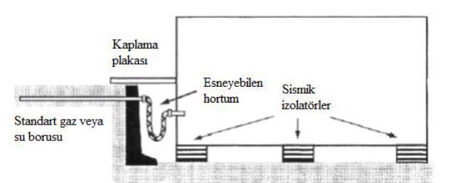 sismik-izolasyon-tesisat