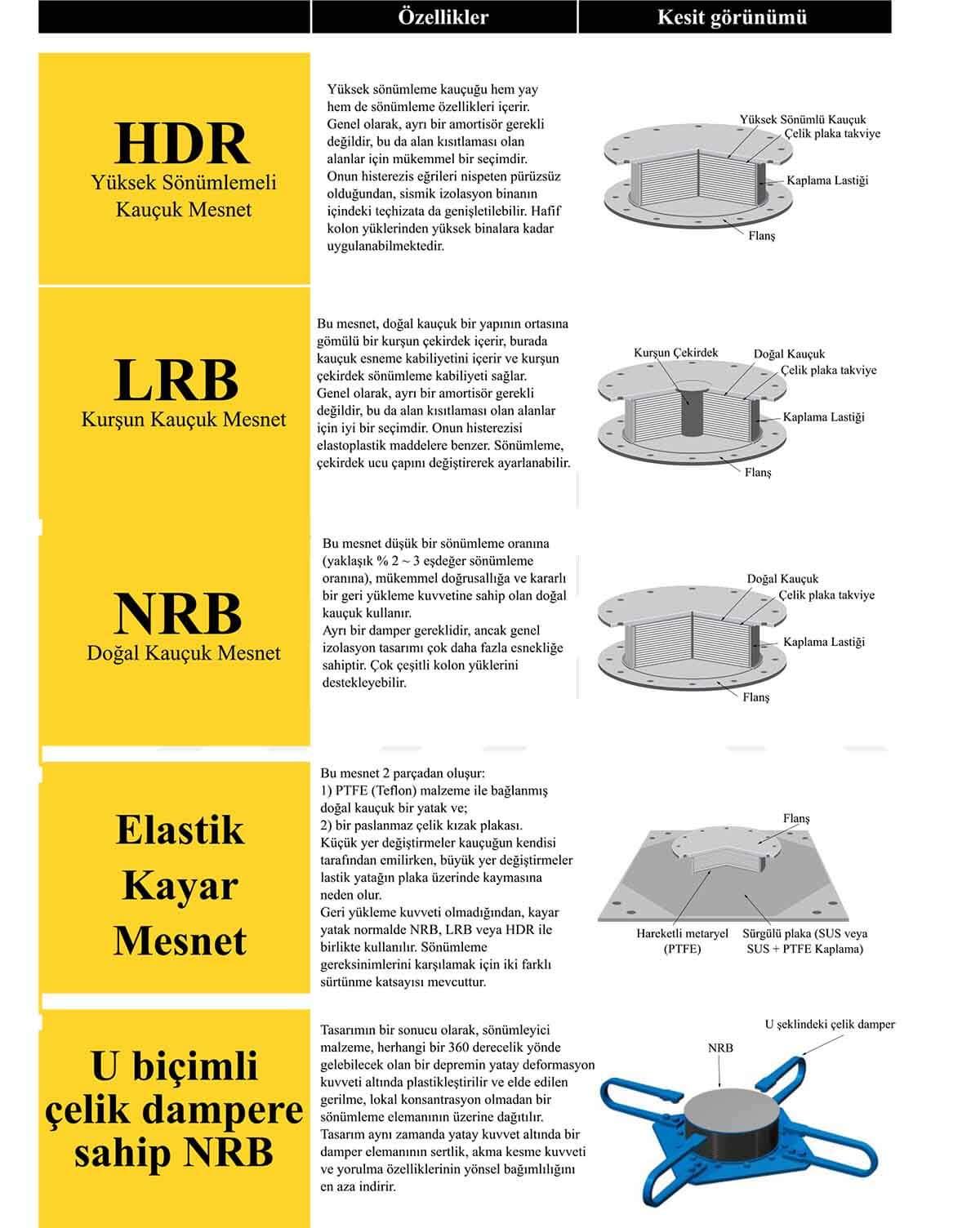 sismik-izolatör-çeşitleri-2