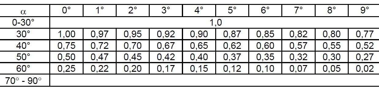 çatı-eğimine-bağlı-yuk-azaltma-değeri