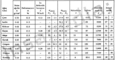 ahşap-mekanik-özellikleri-dayanım