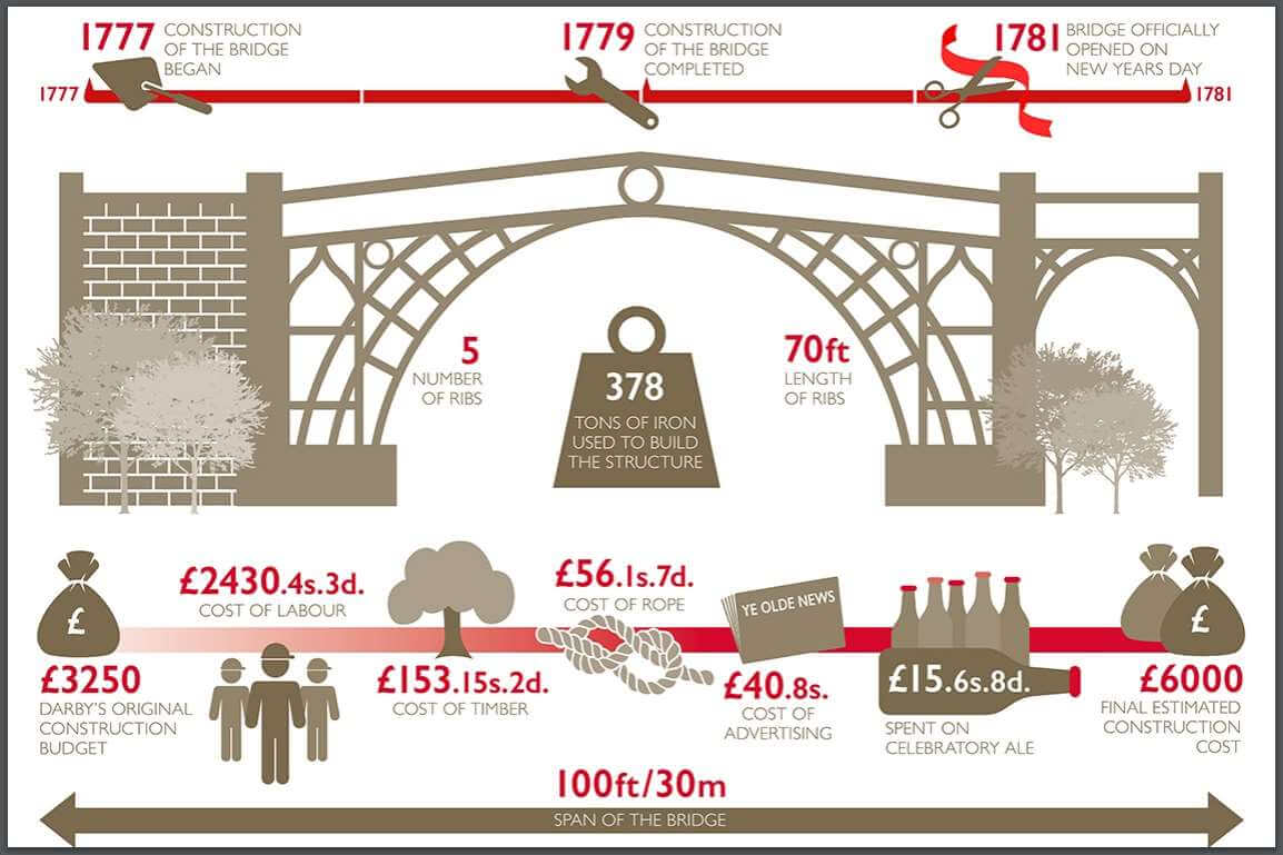 coalbrookdale-köprü