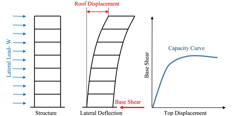 push-over-analizi
