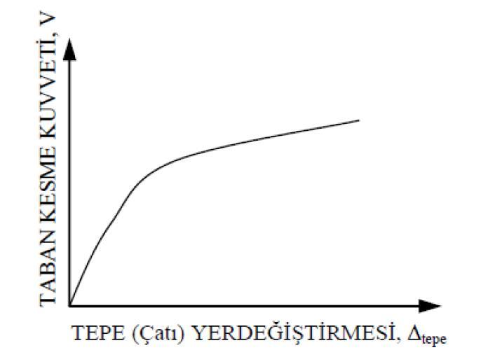 push-over-itme-analizi
