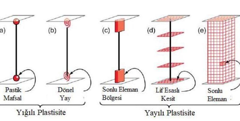 yığılı-yayılı-plastik-davranış-modeli