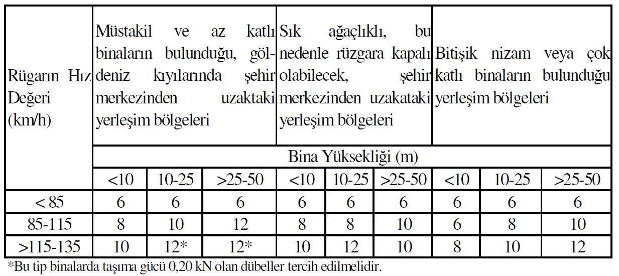 mantolama-dübeli-sayısı