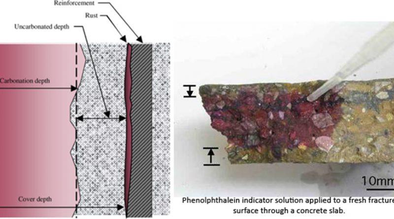 betonda-karbonatlaşma