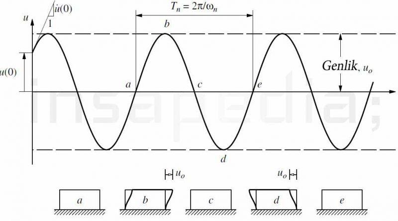 doğal-frekans-açısal-frekans-periyot
