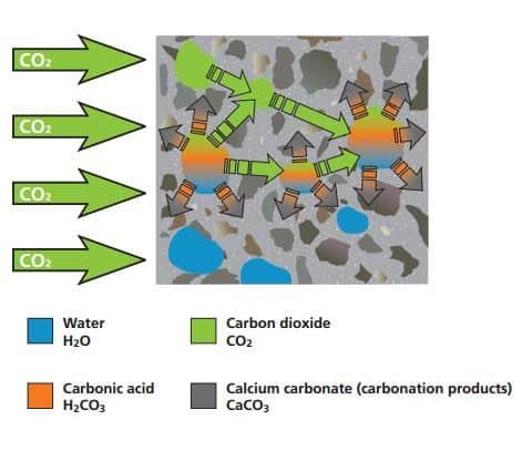 karbonatlaşma-co2-beton