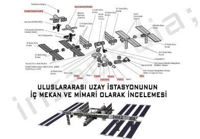 Uluslararası Uzay İstasyonu İç Mekan ve Mimari İncelemesi