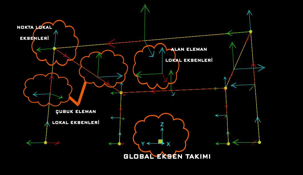 lokal-eksen-global-eksen-aks