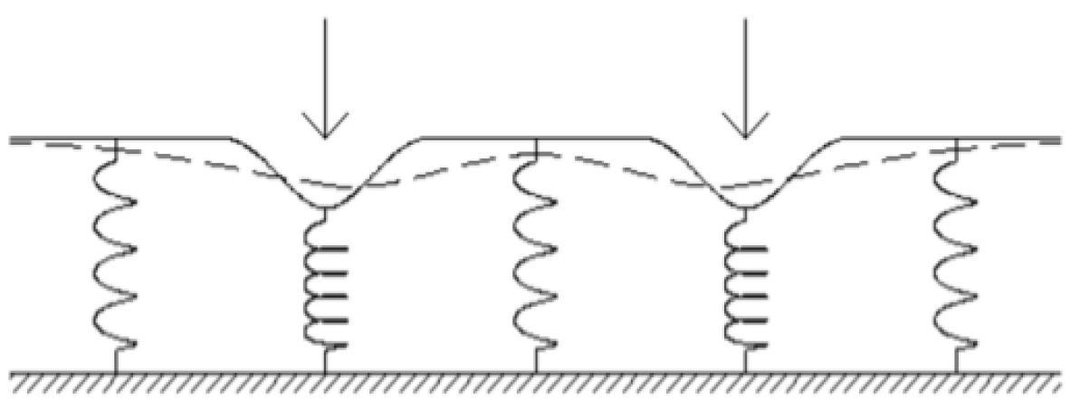 winkler-zemin-modeli-1