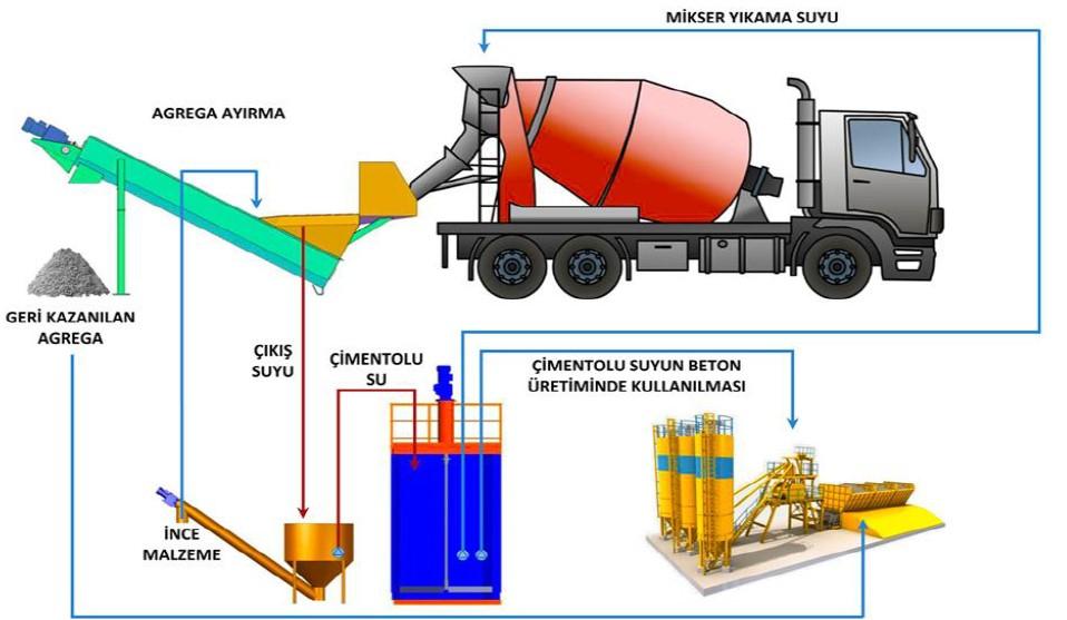 Beton karma suyu depolama ve kullanımı