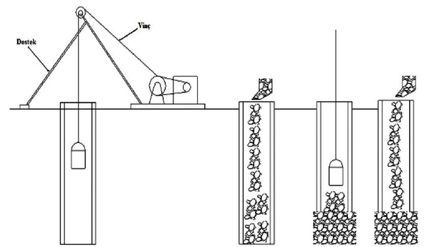Darbeli yöntem ile taş kolon imalatı.