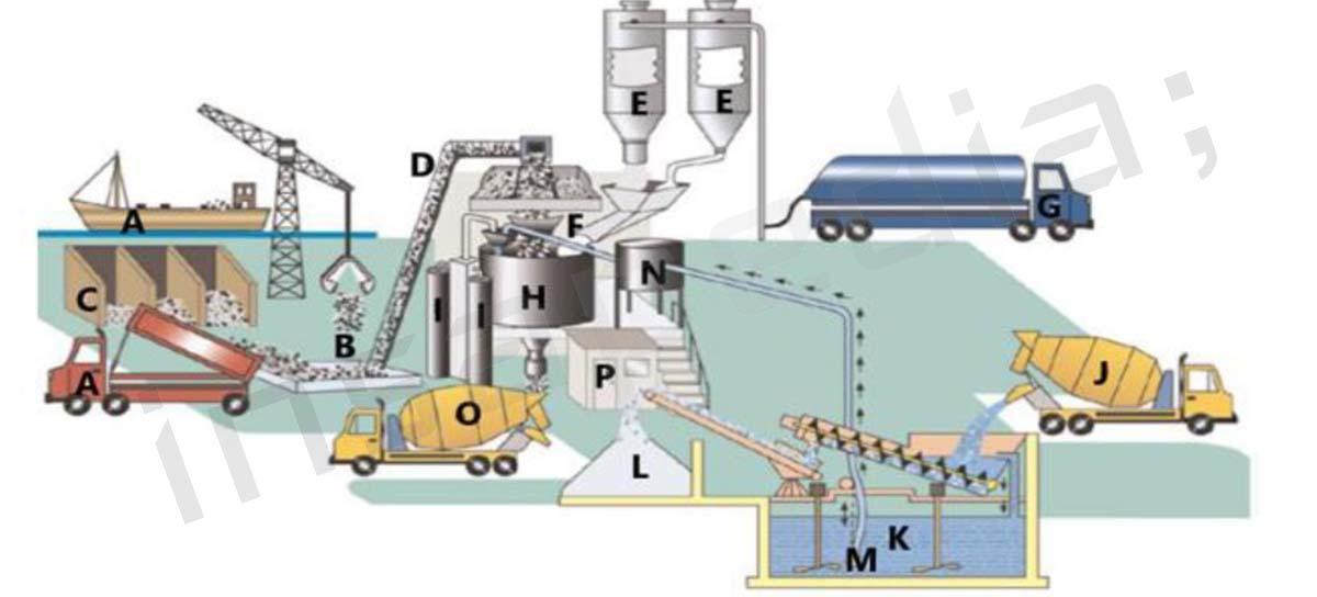 hazır-beton-üretim-süreci-1