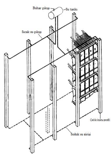 Çelik taşıyıcı elemanların su dolaşım yöntemiyle soğutularak yalıtılması