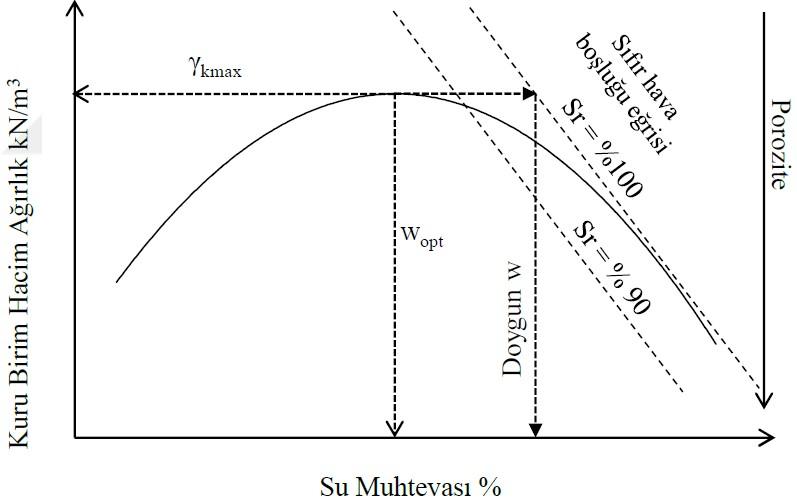İnce daneli zeminlerde kompaksiyon parametreleri ve doygunluk derecesi ilişkisi